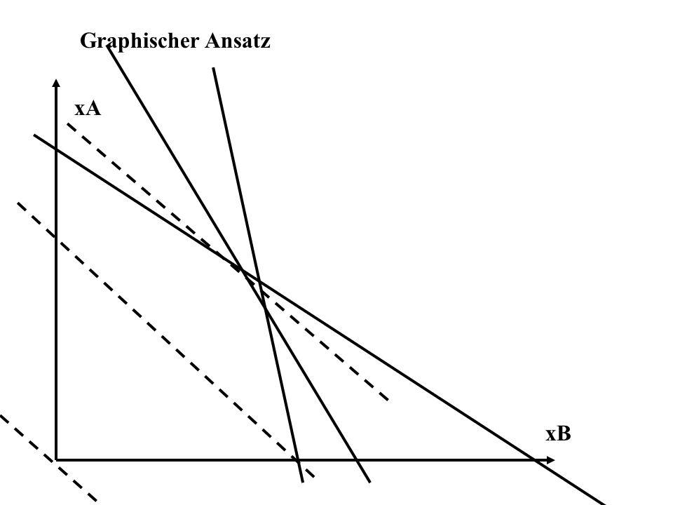 Graphischer Ansatz xA xB