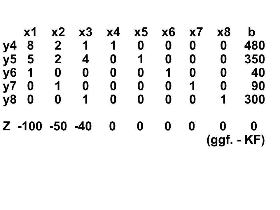 x1 x2 x3 x4 x5 x6 x7 x8 b y4 8 2 1 1 0 0 0 0 480 y5 5 2 4 0 1 0 0 0 350 y6 1 0 0 0 0 1 0 0 40 y7 0 1 0 0 0 0 1 0 90 y8 0 0 1 0 0 0 0 1 300 Z -100 -50 -40 0 0 0 0 0 0 (ggf.