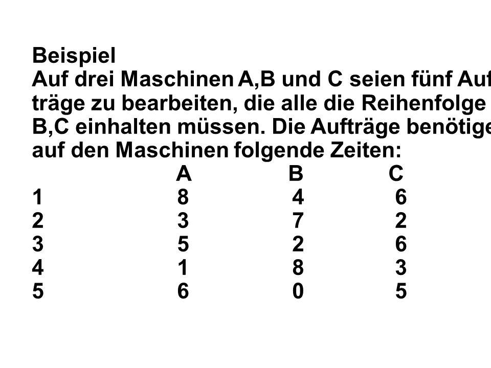 Beispiel Auf drei Maschinen A,B und C seien fünf Auf- träge zu bearbeiten, die alle die Reihenfolge A, B,C einhalten müssen.