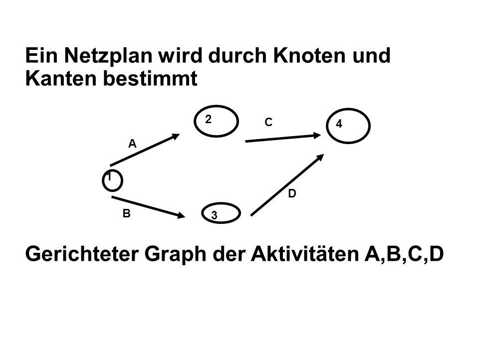 Ein Netzplan wird durch Knoten und Kanten bestimmt 1 2 3 4 A B C D Gerichteter Graph der Aktivitäten A,B,C,D