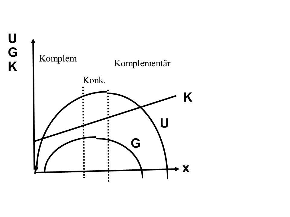 UGKUGK K U G x Komplem Konk. Komplementär