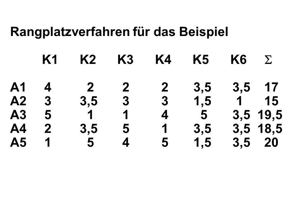 Rangplatzverfahren für das Beispiel K1 K2 K3 K4 K5 K6 A1 4 2 2 2 3,5 3,5 17 A2 3 3,5 3 3 1,5 1 15 A3 5 1 1 4 5 3,5 19,5 A4 2 3,5 5 1 3,5 3,5 18,5 A5 1 5 4 5 1,5 3,5 20