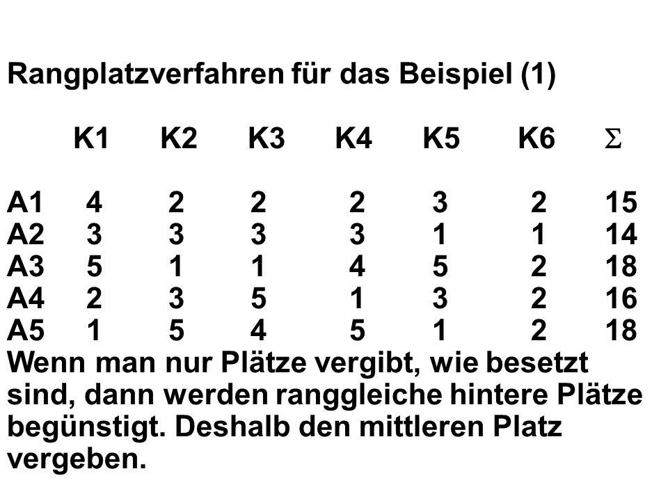 Rangplatzverfahren für das Beispiel (1) K1 K2 K3 K4 K5 K6 A1 4 2 2 2 3 2 15 A2 3 3 3 3 1 1 14 A3 5 1 1 4 5 2 18 A4 2 3 5 1 3 2 16 A5 1 5 4 5 1 2 18 Wenn man nur Plätze vergibt, wie besetzt sind, dann werden ranggleiche hintere Plätze begünstigt.