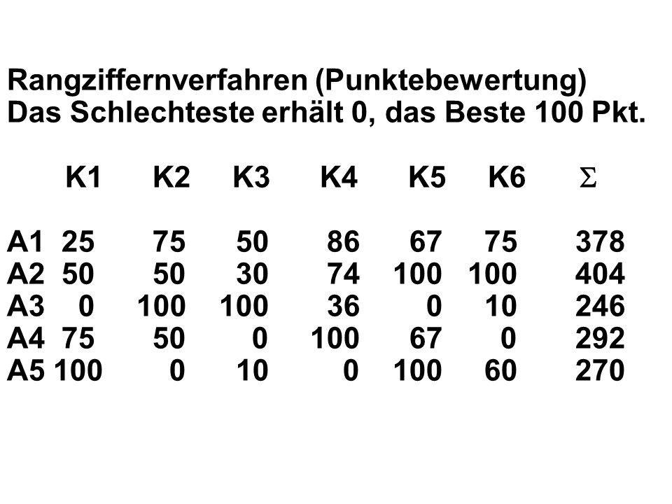 Rangziffernverfahren (Punktebewertung) Das Schlechteste erhält 0, das Beste 100 Pkt.