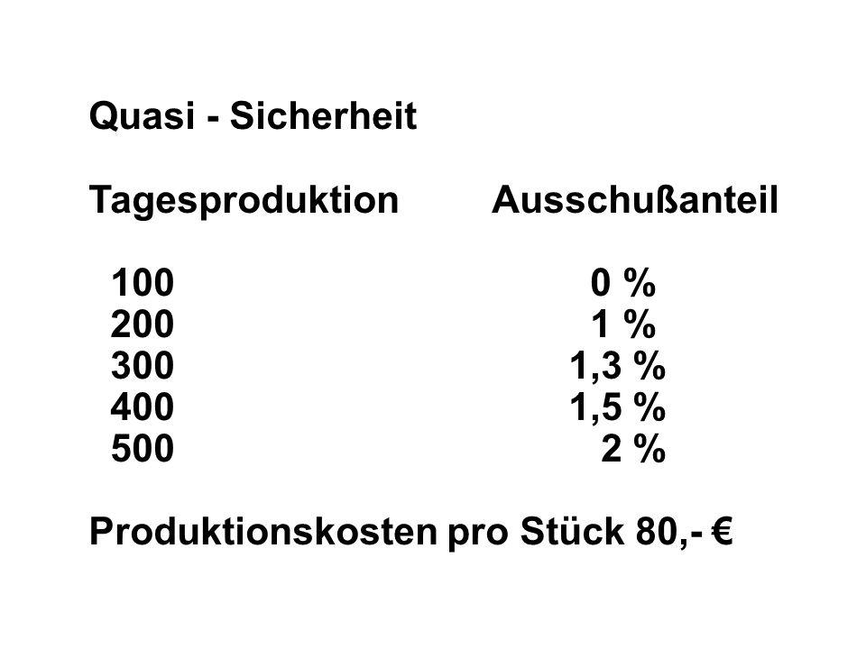 Quasi - Sicherheit Tagesproduktion Ausschußanteil 100 0 % 200 1 % 300 1,3 % 400 1,5 % 500 2 % Produktionskosten pro Stück 80,-
