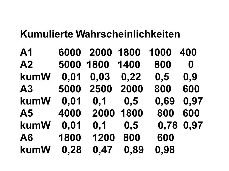 Kumulierte Wahrscheinlichkeiten A1 6000 2000 1800 1000 400 A2 5000 1800 1400 800 0 kumW 0,01 0,03 0,22 0,5 0,9 A3 5000 2500 2000 800 600 kumW 0,01 0,1 0,5 0,69 0,97 A5 4000 2000 1800 800 600 kumW 0,01 0,1 0,5 0,78 0,97 A6 1800 1200 800 600 kumW 0,28 0,47 0,89 0,98
