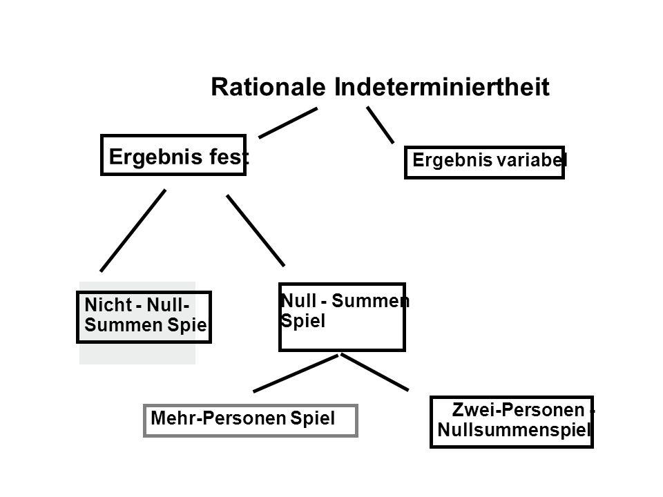 Ergebnis fest Rationale Indeterminiertheit Ergebnis variabel Nicht - Null- Summen Spiel Null - Summen Spiel Mehr-Personen Spiel Zwei-Personen - Nullsummenspiel