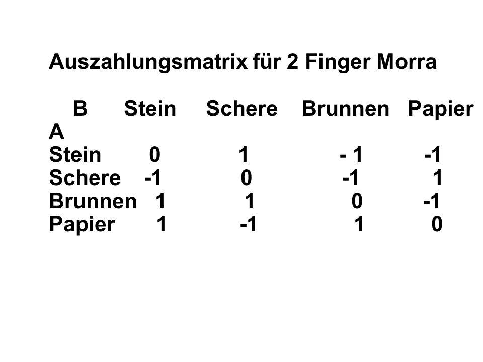 Auszahlungsmatrix für 2 Finger Morra B Stein Schere Brunnen Papier A Stein 0 1 - 1 -1 Schere -1 0 -1 1 Brunnen 1 1 0 -1 Papier 1 -1 1 0