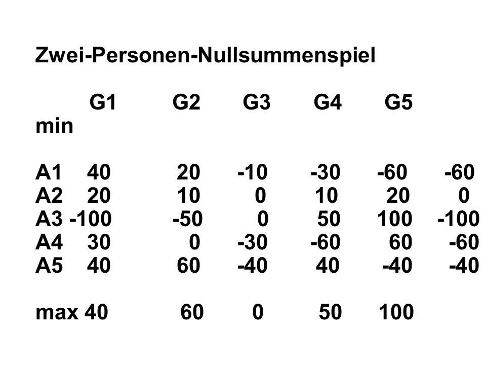 Zwei-Personen-Nullsummenspiel G1 G2 G3 G4 G5 min A1 40 20 -10 -30 -60 -60 A2 20 10 0 10 20 0 A3 -100 -50 0 50 100 -100 A4 30 0 -30 -60 60 -60 A5 40 60 -40 40 -40 -40 max 40 60 0 50 100