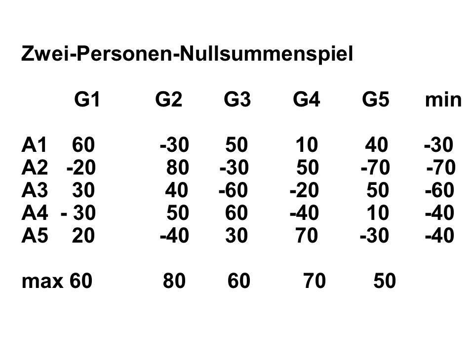 Zwei-Personen-Nullsummenspiel G1 G2 G3 G4 G5 min A1 60 -30 50 10 40 -30 A2 -20 80 -30 50 -70 -70 A3 30 40 -60 -20 50 -60 A4 - 30 50 60 -40 10 -40 A5 20 -40 30 70 -30 -40 max 60 80 60 70 50