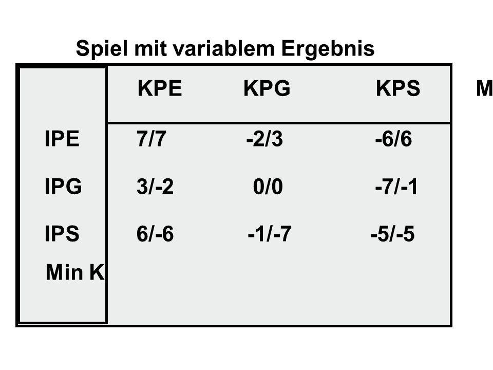 Spiel mit variablem Ergebnis KPE KPG KPS MinI IPE IPG IPS 7/7 -2/3 -6/6 3/-2 0/0 -7/-1 6/-6 -1/-7 -5/-5 Min K