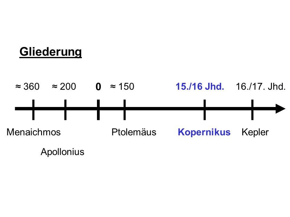 EllipseHyperbelParabelKreis Nikolaus Kopernikus (1473 – 1543) Sonne im Mittelpunkt Erde rotiert um die eigene Achse Heliozentrisches / Kopernikanisches Weltbild Epizykeltheorie (!)
