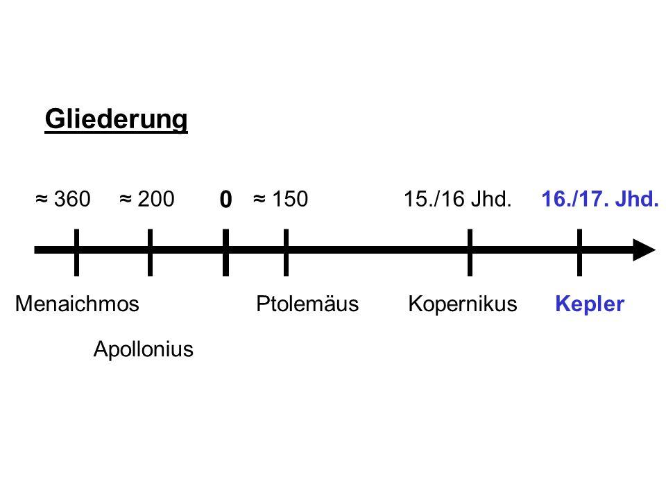 EllipseHyperbelParabelKreis Johannes Kepler (1571 – 1630) Studium Apollonius Kegellehre Monate lange astronomische Rechnungen Auswertung des Beobachtungs- materials von Tycho Brahe Widerlegung der Epizykeltheorie