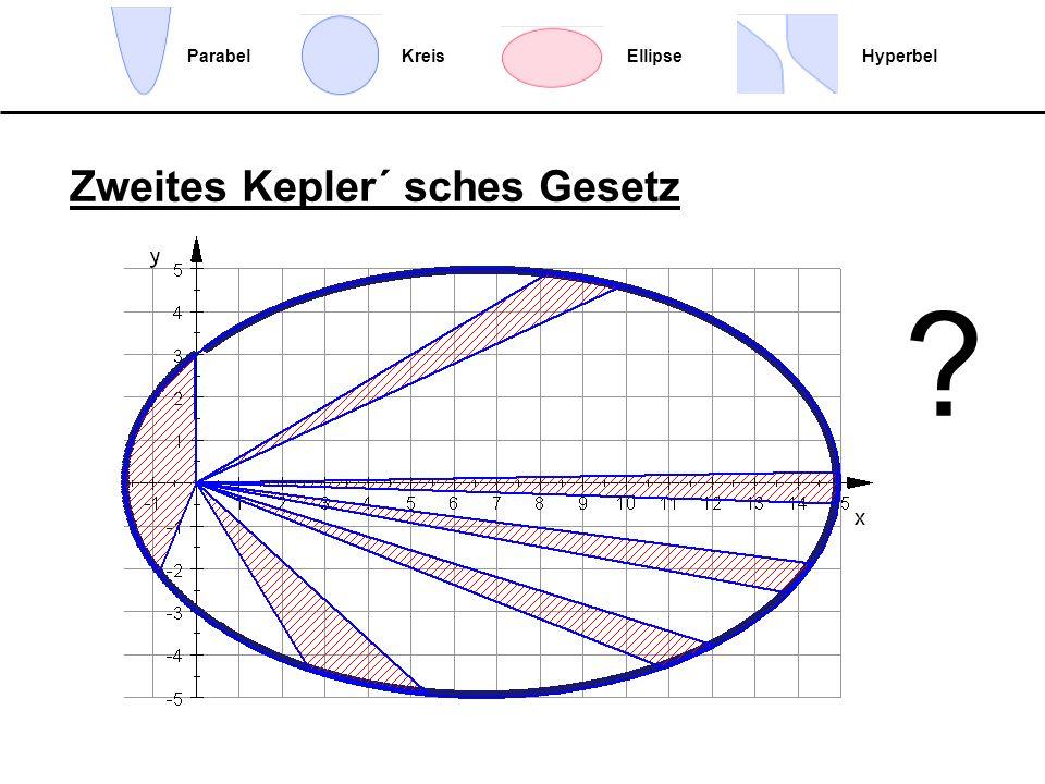 Wie wirken die Kräfte? EllipseHyperbelParabelKreis Zentralfeld