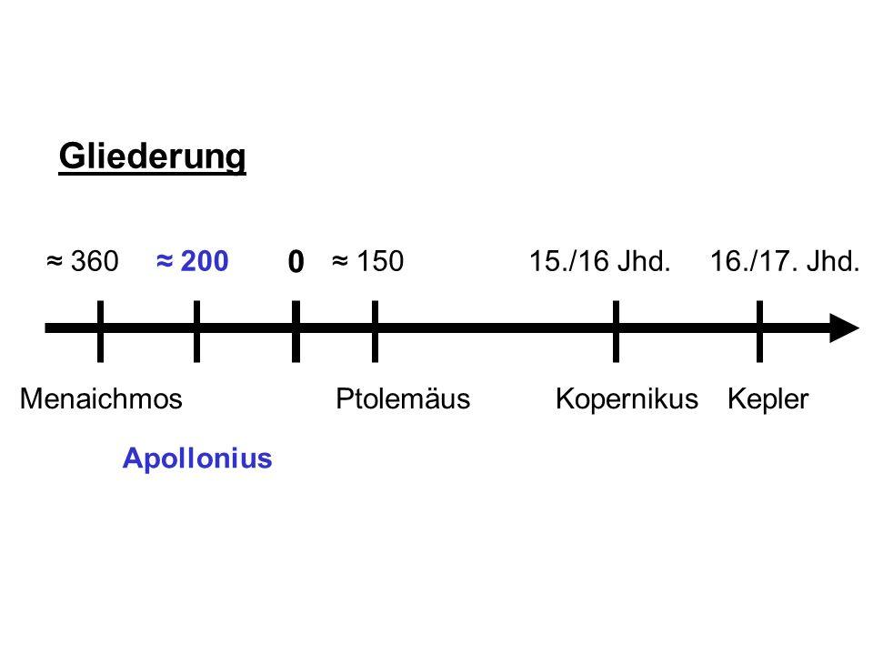 EllipseHyperbelParabelKreis Schreibt Konika – ein Werk von 8 Büchern über die Kegelschnitte Bezieht sich auf Euklid Neu ist das Schneiden eines Kegels in unterschiedlichen Winkeln Definiert den Scheitelpunkt der Parabel folgendermaßen: Apollonius von Perga (265-190 v.