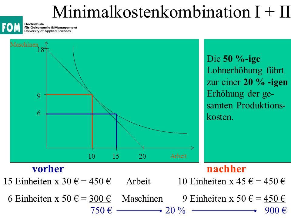 Minimalkostenkombination I + II Arbeit Maschinen ursprünglichnachher 15 Einheiten x 45 = 675 Arbeit10 Einheiten x 45 = 450 6 Einheiten x 50 = 300 Maschinen 9 Einheiten x 50 = 450 975 900 9 2010 18 6 15 Nach der Lohner- höhung konnten durch Veränderung der Minimalkosten- kombination 75,00 Produktionskosten vermieden werden.