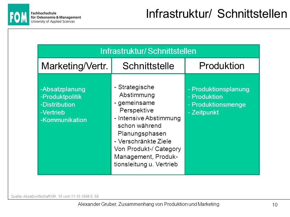 Alexander Gruber, Zusammenhang von Produktion und Marketing 10 Infrastruktur/ Schnittstellen Quelle: Absatzwirtschaft NR. 10 vom 11.10.1996 S. 58 Infr