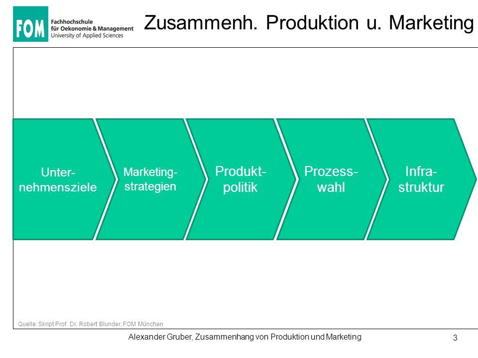 Alexander Gruber, Zusammenhang von Produktion und Marketing 3 Zusammenh. Produktion u. Marketing Unter- nehmensziele Marketing- strategien Produkt- po