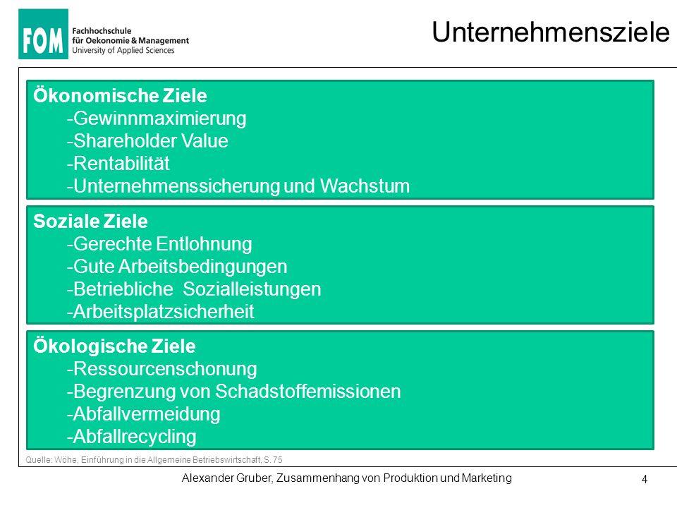 Alexander Gruber, Zusammenhang von Produktion und Marketing 4 Unternehmensziele Ökonomische Ziele -Gewinnmaximierung -Shareholder Value -Rentabilität