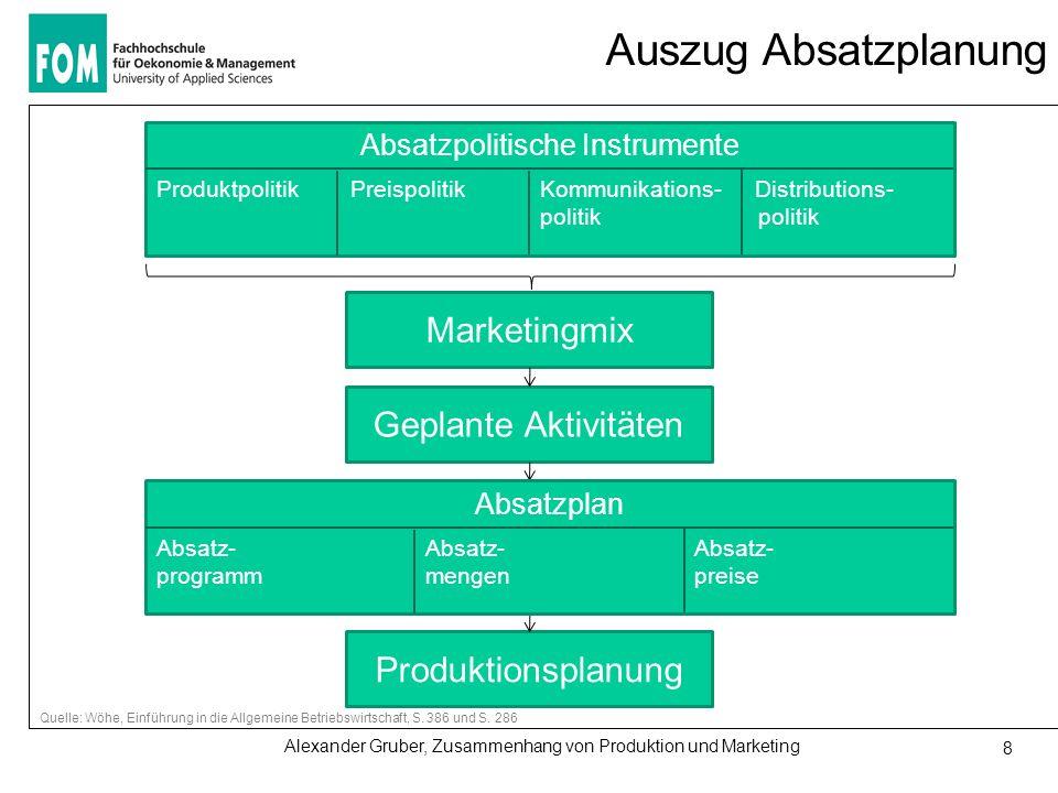 Alexander Gruber, Zusammenhang von Produktion und Marketing 8 Auszug Absatzplanung Quelle: Wöhe, Einführung in die Allgemeine Betriebswirtschaft, S.