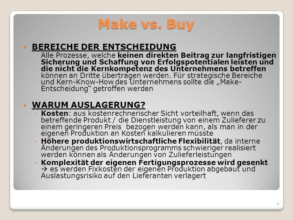 Make vs. Buy BEREICHE DER ENTSCHEIDUNG Alle Prozesse, welche keinen direkten Beitrag zur langfristigen Sicherung und Schaffung von Erfolgspotentialen