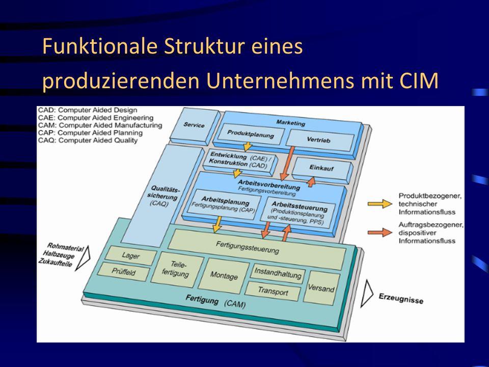 Funktionale Struktur eines produzierenden Unternehmens mit CIM
