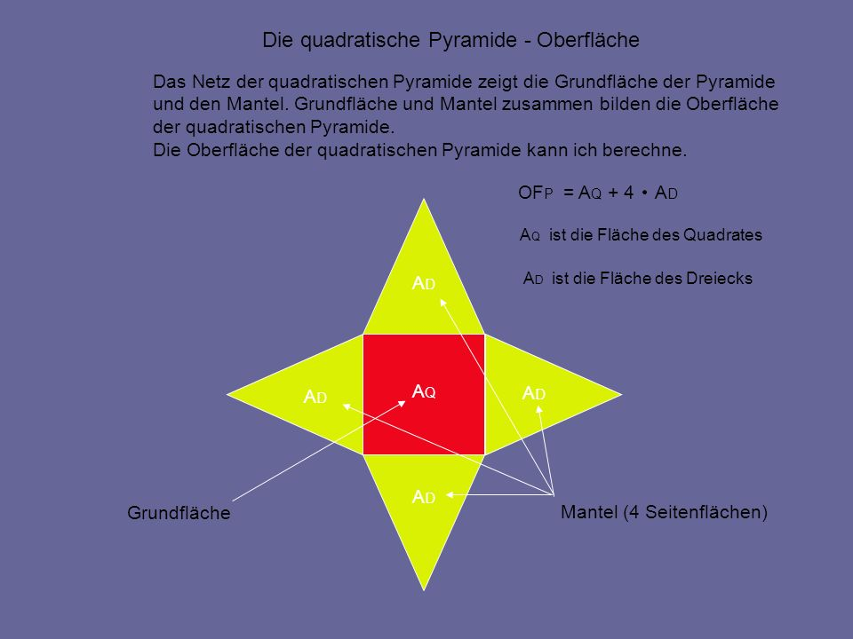 Die quadratische Pyramide - Oberfläche Die Oberfläche der quadratischen Pyramide besteht aus der quadratischen Grundfläche und den 4 kongruenten gleichschenkligen Dreiecksflächen als Seitenflächen der Pyramide.