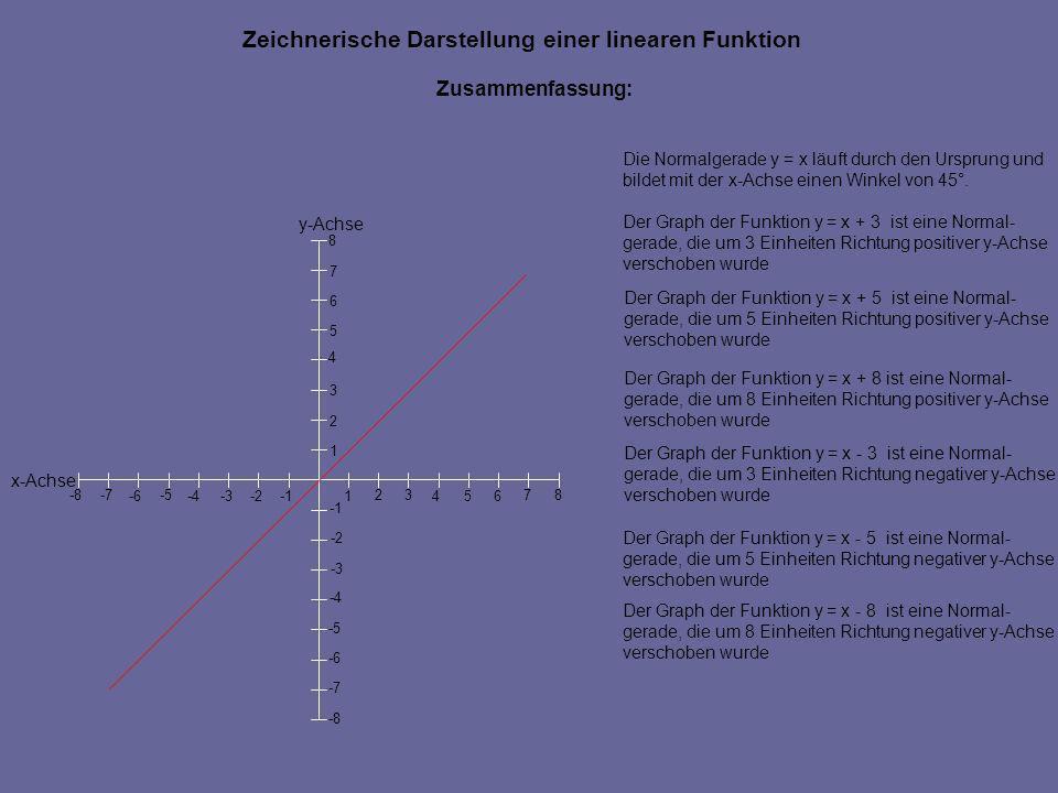 Zeichnerische Darstellung einer linearen Funktion y-Achse x-Achse 546 7 -2 -5 -4 -6-3 -8 -7 -8 -7 -6 -5 -4 -3 -2 1 23 1 2 3 4 5 6 7 8 8 Zusammenfassun