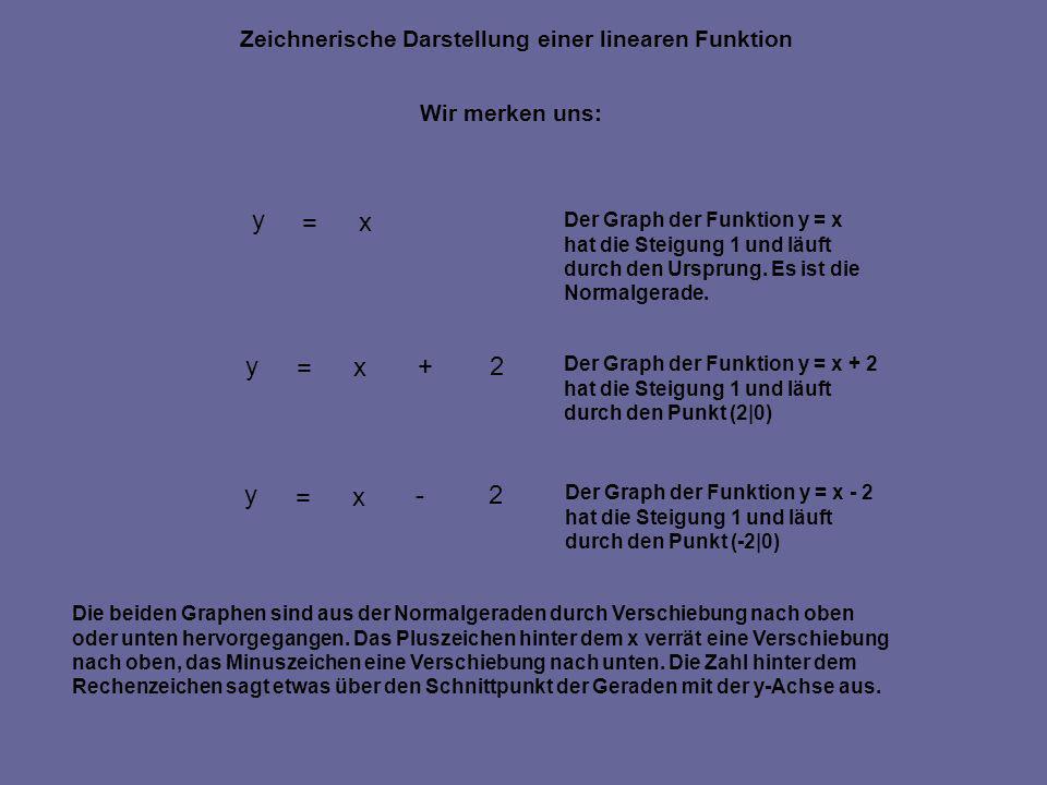 Zeichnerische Darstellung einer linearen Funktion Wir merken uns: y = x +2 y = x -2 y = x Der Graph der Funktion y = x hat die Steigung 1 und läuft du