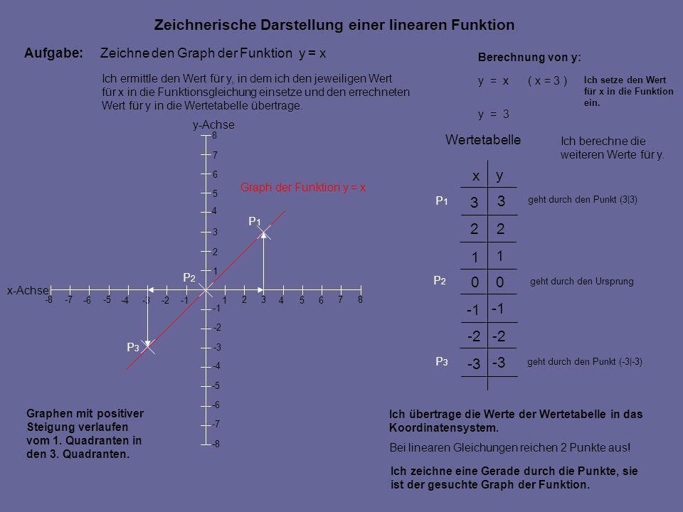 Aufgabe:Zeichne den Graph der Funktion y = x 1 2 3 0 -2 -3 x y 1 2 3 0 -2 -3 Wertetabelle Ich übertrage die Werte der Wertetabelle in das Koordinatens