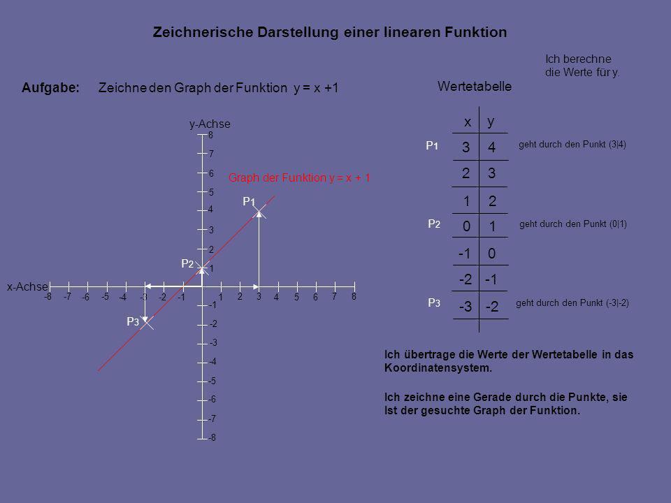 Aufgabe:Zeichne den Graph der Funktion y = x +1 Ich übertrage die Werte der Wertetabelle in das Koordinatensystem. geht durch den Punkt (3|4) geht dur