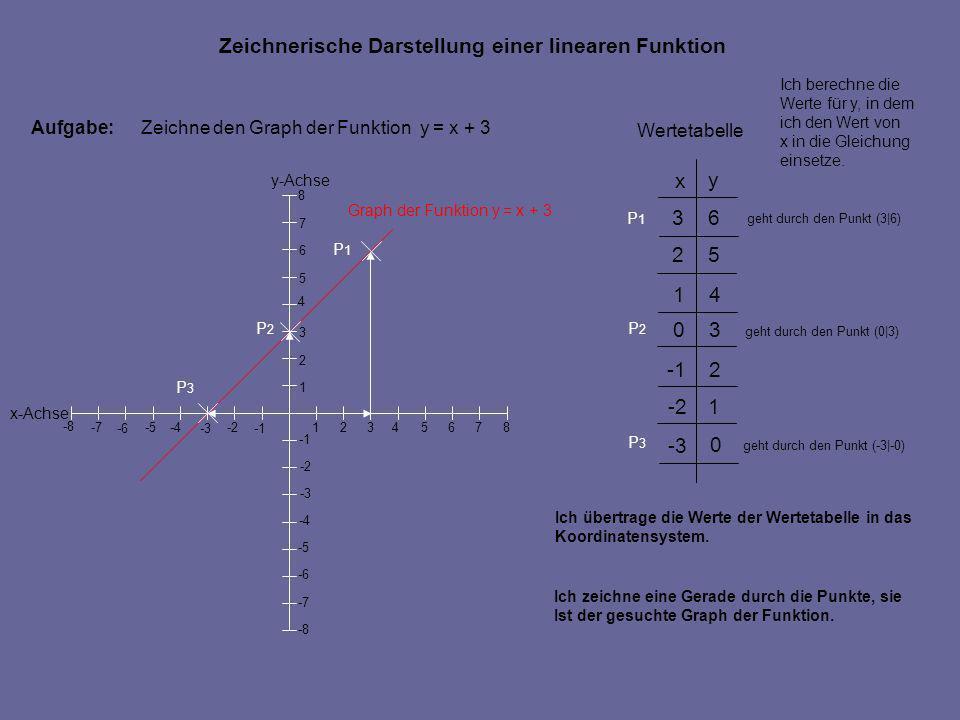 Aufgabe:Zeichne den Graph der Funktion y = x + 3 Ich übertrage die Werte der Wertetabelle in das Koordinatensystem. geht durch den Punkt (3|6) geht du