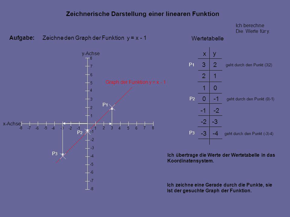 Aufgabe:Zeichne den Graph der Funktion y = x - 1 Ich übertrage die Werte der Wertetabelle in das Koordinatensystem. geht durch den Punkt (3|2) geht du
