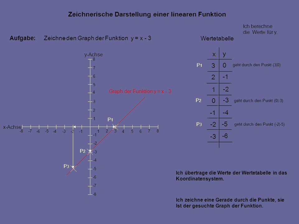 Aufgabe:Zeichne den Graph der Funktion y = x - 3 Ich übertrage die Werte der Wertetabelle in das Koordinatensystem. geht durch den Punkt (3|0) geht du