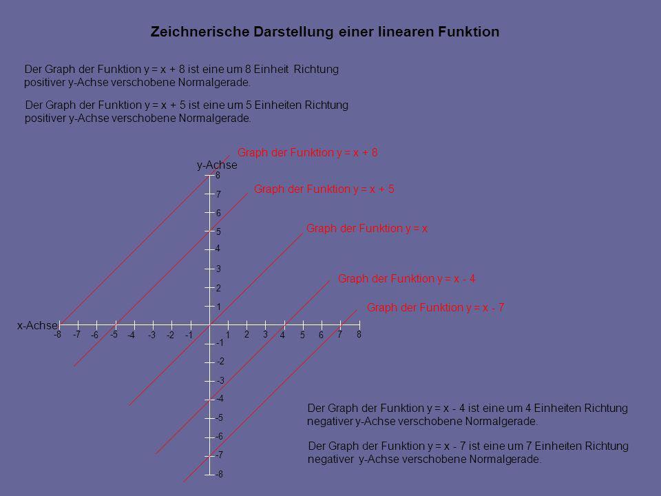 Graph der Funktion y = x + 8 y-Achse x-Achse 546 7 -2 -5 -4 -6-3 -8 -7 -8 -7 -6 -5 -4 -3 -2 1 23 1 2 3 4 5 6 7 8 8 Graph der Funktion y = x + 5 Graph