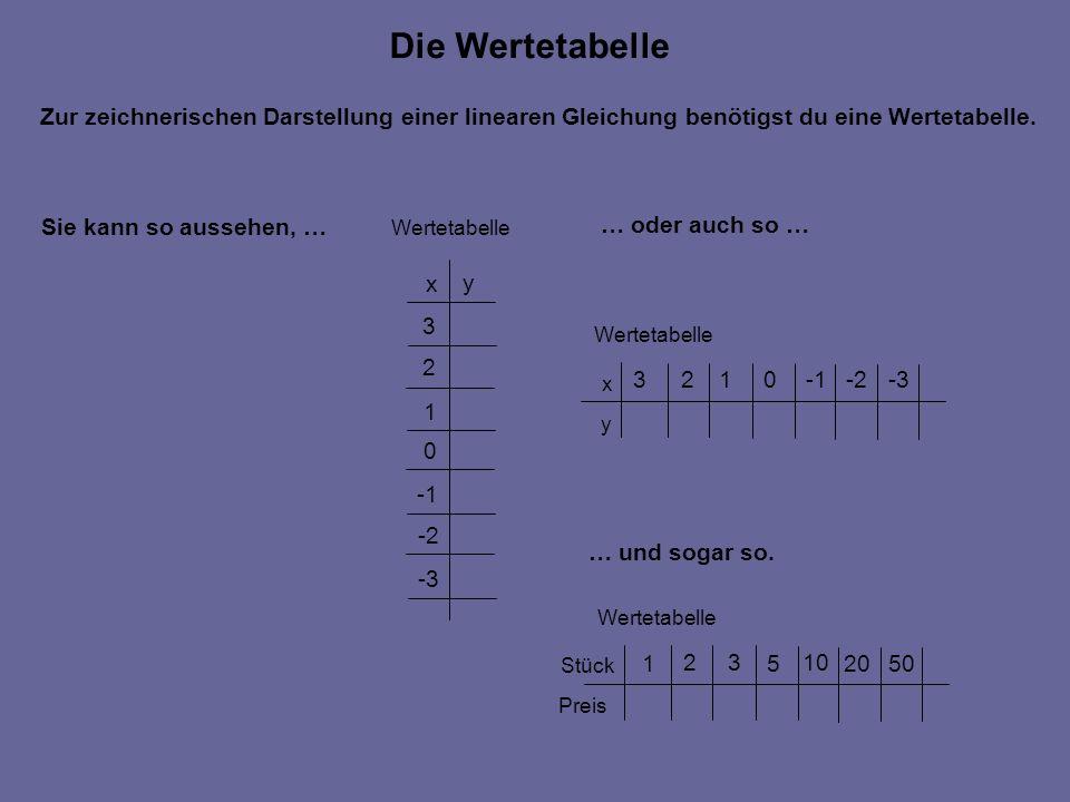 Zur zeichnerischen Darstellung einer linearen Gleichung benötigst du eine Wertetabelle. x y 1 2 3 0 -2 -3 Wertetabelle Sie kann so aussehen, … … oder