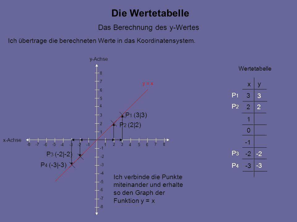 Die Wertetabelle Das Berechnung des y-Wertes x-Achse y-Achse 546 7 -2 -5 -4 -6-3 -8 -7 -8 -7 -6 -5 -4 -3 -2 1 23 1 2 3 4 5 6 7 8 8 x y 1 2 3 0 -2 -3 Wertetabelle 3 2 -2 -3 Ich übertrage die berechneten Werte in das Koordinatensystem.