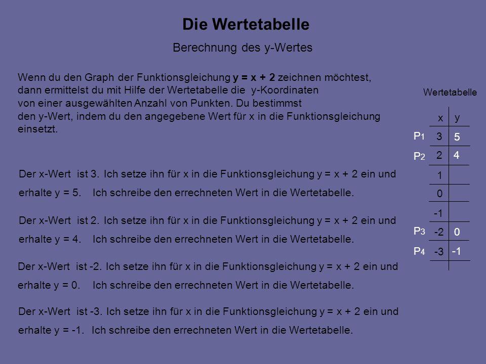 x y 1 2 3 0 -2 -3 Wertetabelle 5 4 0 Die Wertetabelle Der x-Wert ist 3. Wenn du den Graph der Funktionsgleichung y = x + 2 zeichnen möchtest, dann erm