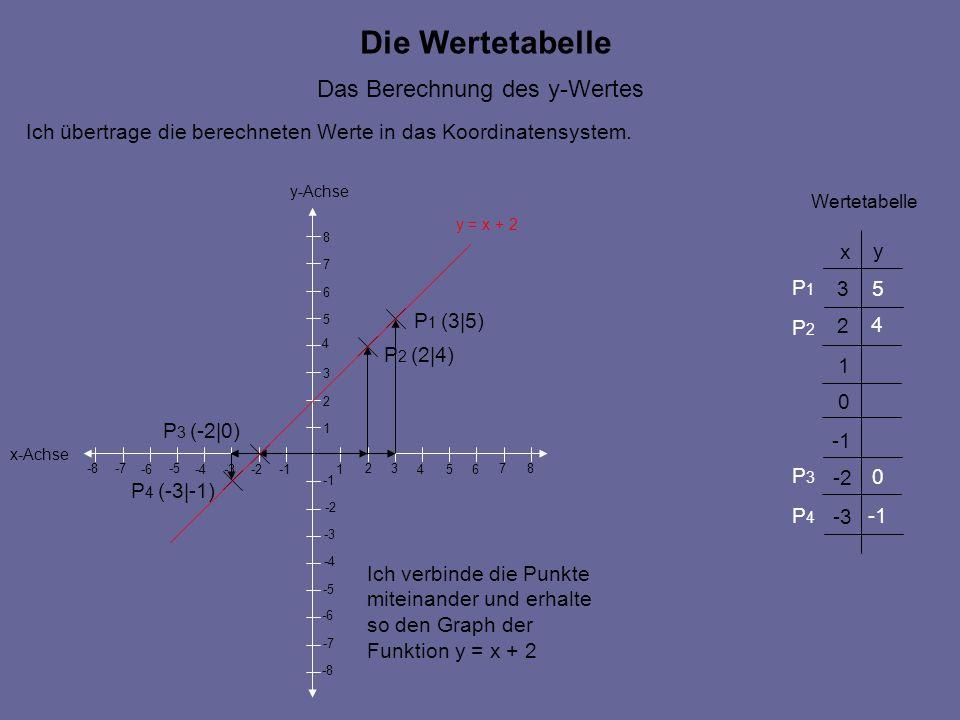 Die Wertetabelle Das Berechnung des y-Wertes x-Achse y-Achse 546 7 -2 -5 -4 -6-3 -8 -7 -8 -7 -6 -5 -4 -3 -2 1 23 1 2 3 4 5 6 7 8 8 Ich übertrage die b