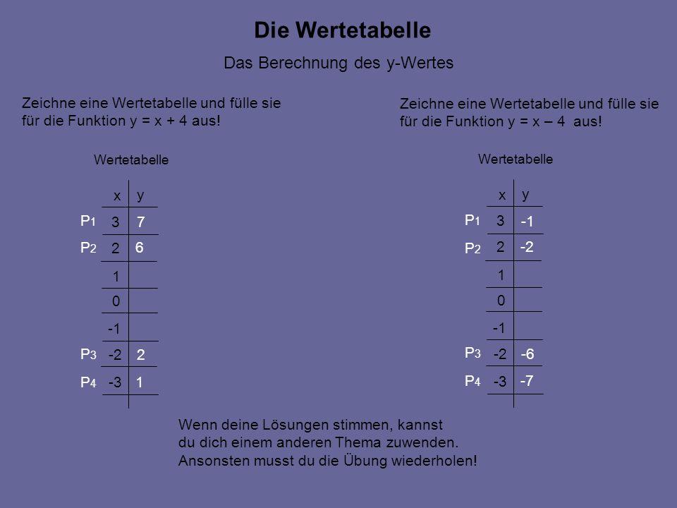 Die Wertetabelle Das Berechnung des y-Wertes Zeichne eine Wertetabelle und fülle sie für die Funktion y = x + 4 aus! Zeichne eine Wertetabelle und fül