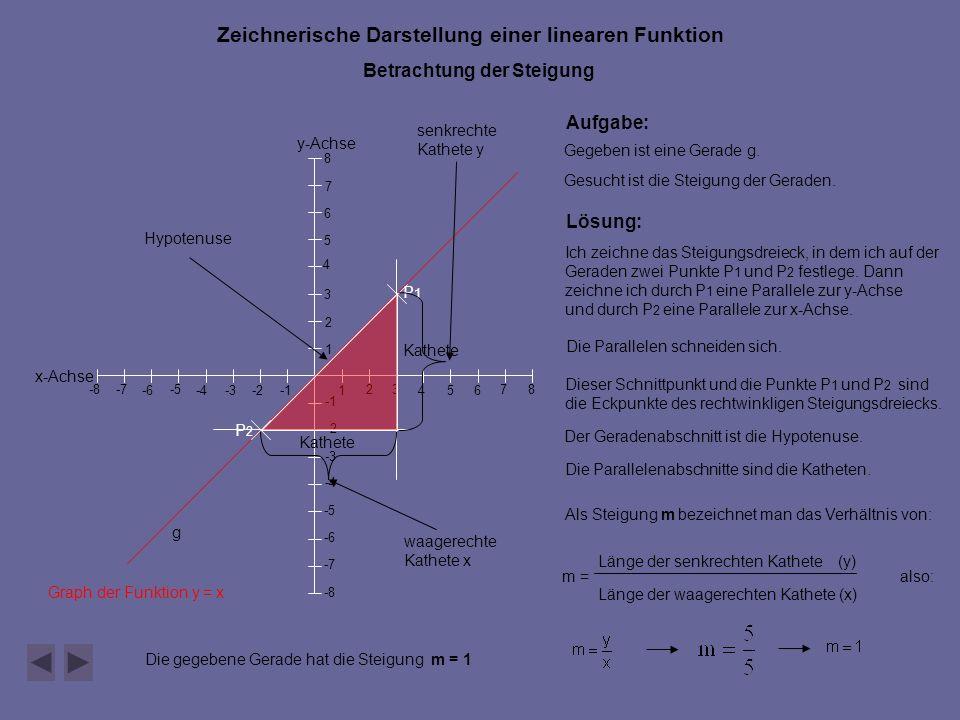 Zeichnerische Darstellung einer linearen Funktion Betrachtung der Steigung y-Achse x-Achse 546 7 -2 -5 -4 -6-3 -8 -7 -8 -7 -6 -5 -4 -3 -2 1 23 1 2 3 4 5 6 7 8 8 P1P1 P2P2 g Graph der Funktion y = x Aufgabe: Gegeben ist eine Gerade g.