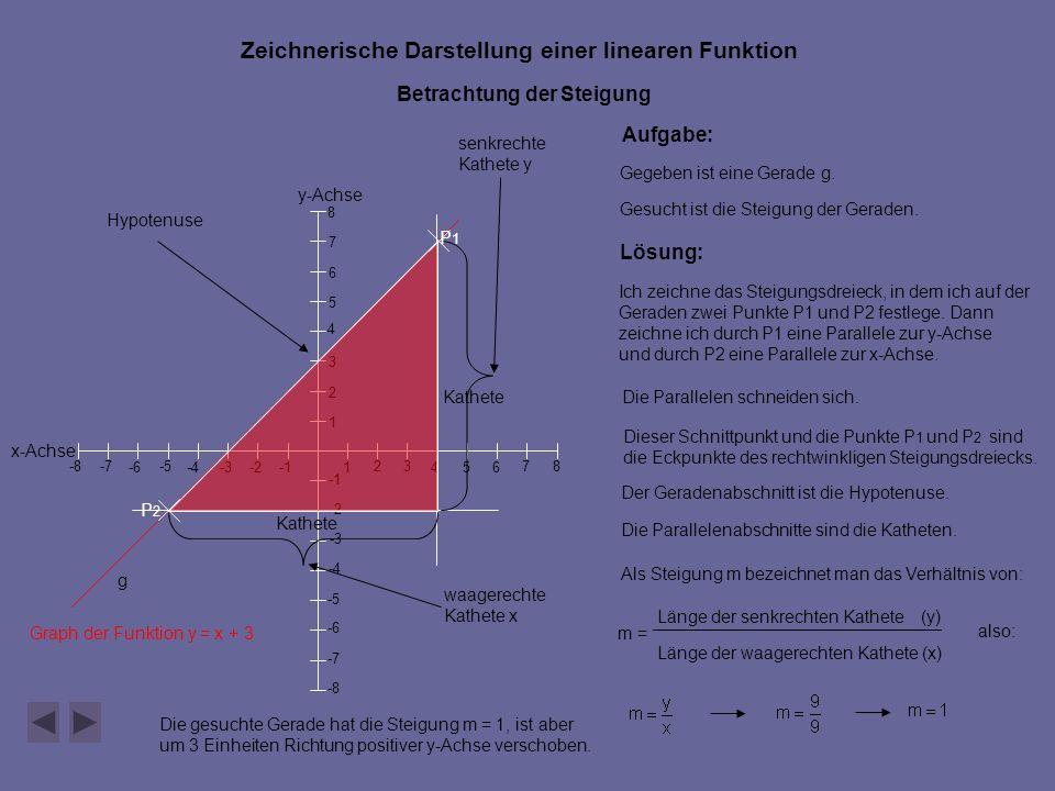 Graph der Funktion y = x + 3 y-Achse x-Achse 546 7 -2 -5 -4 -6-3 -8 -7 -8 -7 -6 -5 -4 -3 -2 1 23 1 2 3 4 5 6 7 8 8 Zeichnerische Darstellung einer linearen Funktion Betrachtung der Steigung Aufgabe: Gegeben ist eine Gerade g.