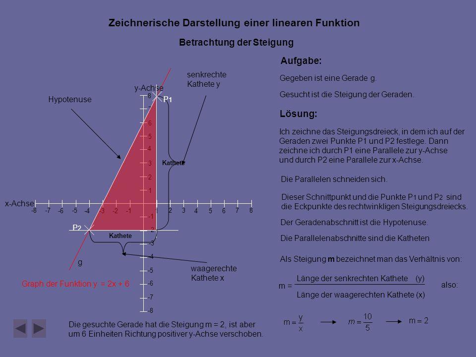 y-Achse x-Achse 546 7 -2 -5 -4 -6-3 -8 -7 -8 -7 -6 -5 -4 -3 -2 1 23 1 2 3 4 5 6 7 8 8 Zeichnerische Darstellung einer linearen Funktion Betrachtung der Steigung Graph der Funktion y = 2x + 6 Aufgabe: Gegeben ist eine Gerade g.