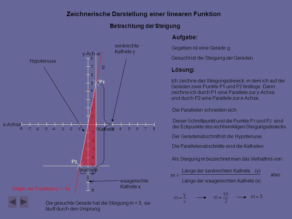 y-Achse x-Achse 546 7 -2 -5 -4 -6-3 -8 -7 -8 -7 -6 -5 -4 -3 -2 1 23 1 2 3 4 5 6 7 8 8 Zeichnerische Darstellung einer linearen Funktion Betrachtung der Steigung Graph der Funktion y = 5x Aufgabe: Gegeben ist eine Gerade g.