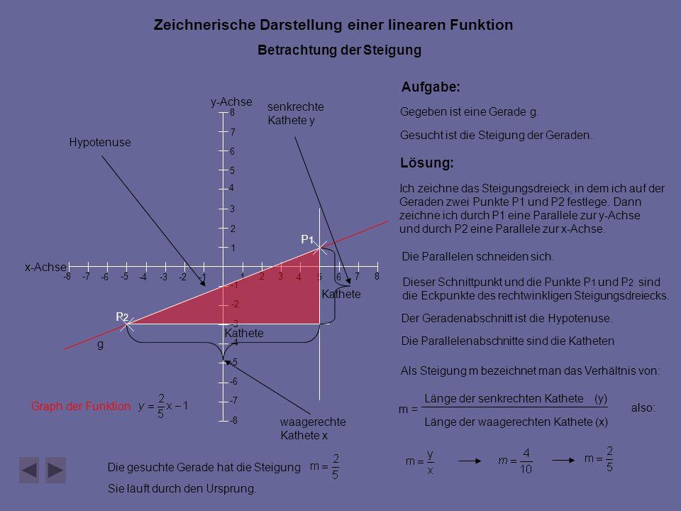 y-Achse x-Achse 546 7 -2 -5 -4 -6-3 -8 -7 -8 -7 -6 -5 -4 -3 -2 1 23 1 2 3 4 5 6 7 8 8 Zeichnerische Darstellung einer linearen Funktion Betrachtung der Steigung Graph der Funktion Aufgabe: Gegeben ist eine Gerade g.