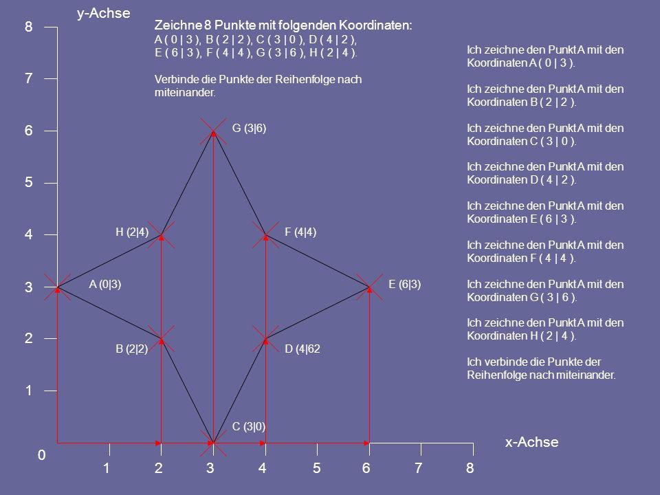 12345678 0 1 2 3 4 5 6 7 8 y-Achse x-Achse D (4|62 Zeichne 8 Punkte mit folgenden Koordinaten: A ( 0 | 3 ), B ( 2 | 2 ), C ( 3 | 0 ), D ( 4 | 2 ), E ( 6 | 3 ), F ( 4 | 4 ), G ( 3 | 6 ), H ( 2 | 4 ).