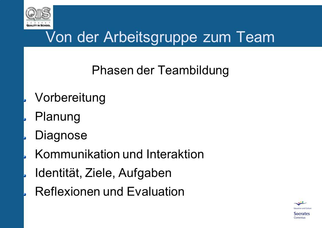 Von der Arbeitsgruppe zum Team Leistungserlebnisse Erfolg ist die beste Motivation Erfolg beruht auf einer gründlichen Planung und klaren Entscheidung