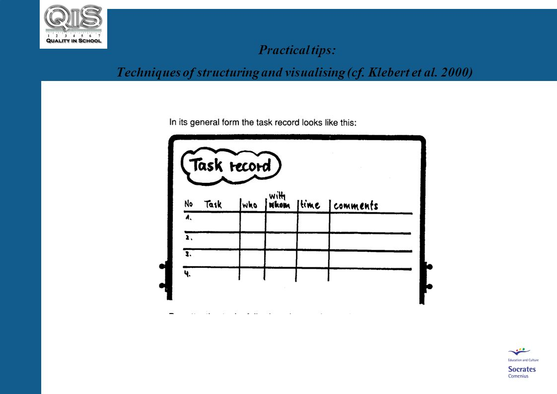 Practical tips: Techniques of structuring and visualising (cf. Klebert et al. 2000)