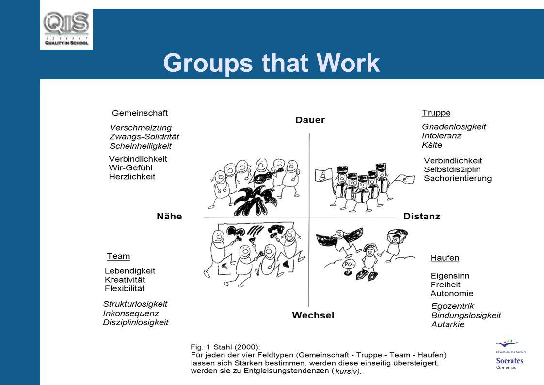 Groups that Work Teams Ein Team ist eine aktive Gruppe von Menschen die sich auf gemeinsame Ziele verpflichtet haben, harmonisch zusammen- arbeiten, Freude an der Arbeit haben und hervorragende Leistungen bringen.