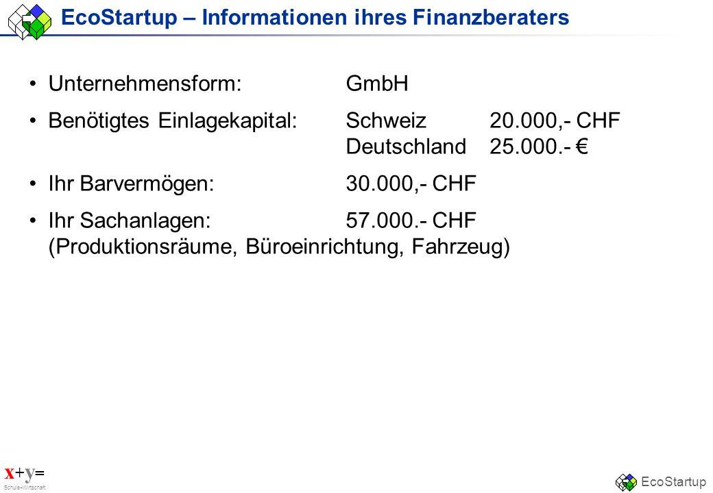x + y = Schule+Wirtschaft EcoStartup EcoStartup – Wichtige Informationen aus der Marktanalyse Produkt:Stuhl (Alltagsstuhl und kein Luxusstuhl) Markt:Schweiz (kein Export während der nächsten 4 bis 5 Jahre) Marktpotenzial:~ 530000 Stück Konkurrenz:2 Hauptkonkurrenten (ca.